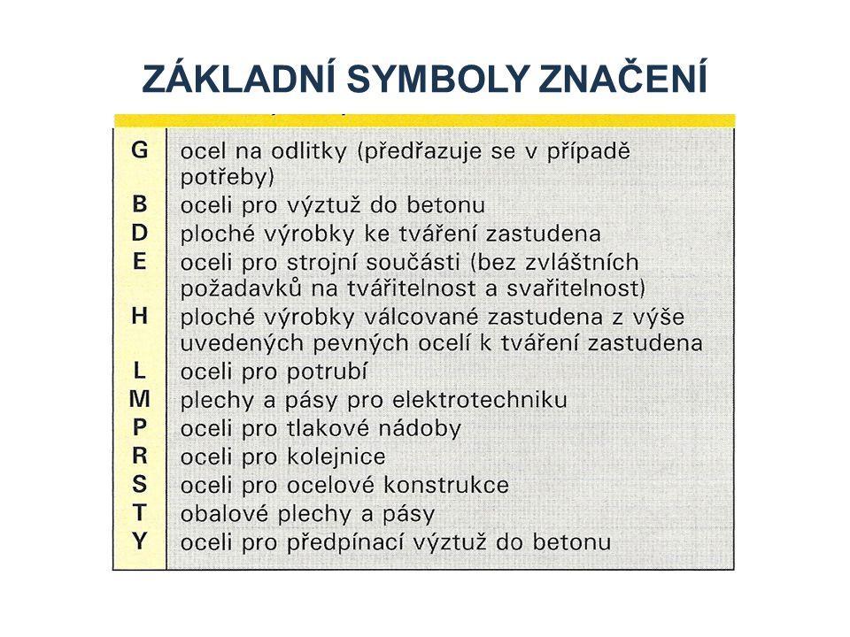Základní symboly značení