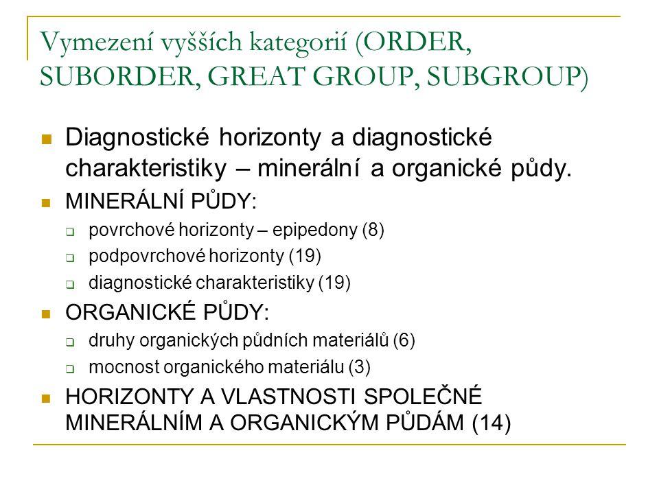 Vymezení vyšších kategorií (ORDER, SUBORDER, GREAT GROUP, SUBGROUP)
