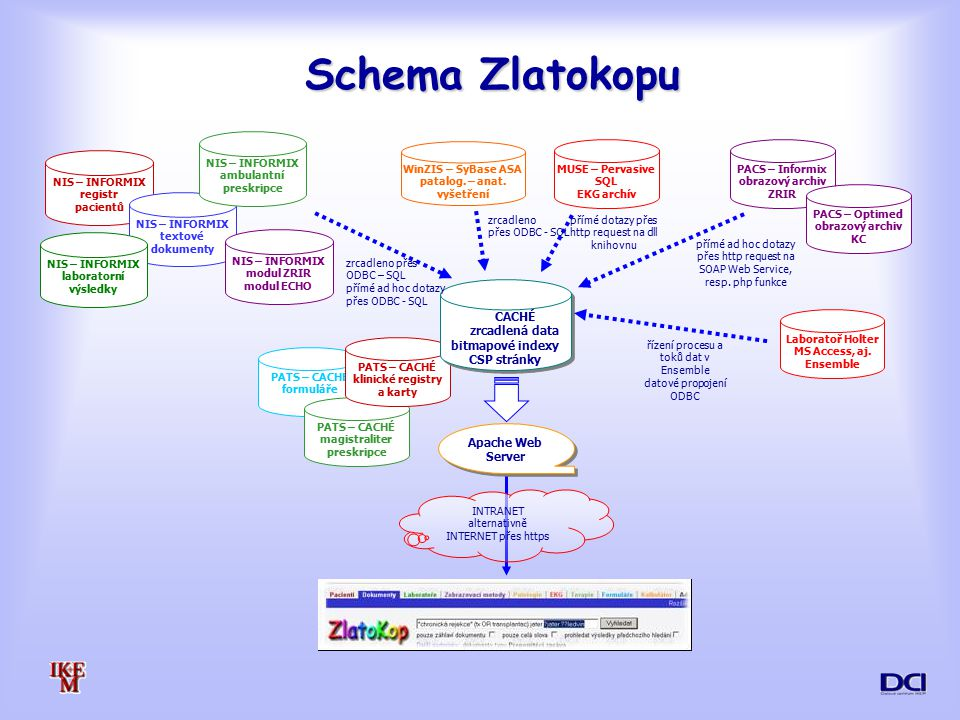 Schema Zlatokopu CACHÉ zrcadlená data bitmapové indexy CSP stránky