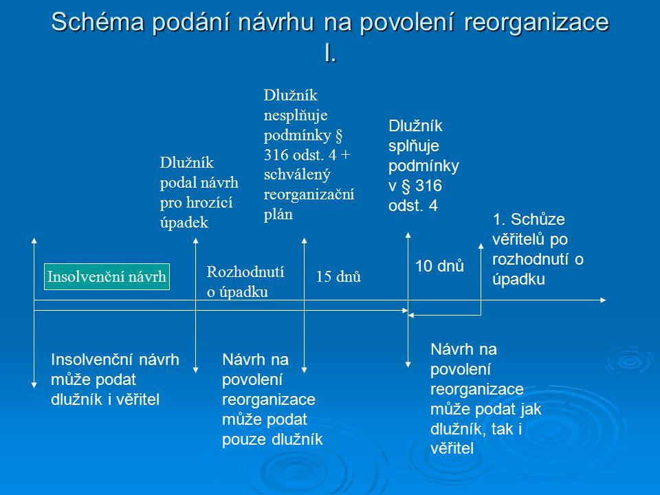 Schéma podání návrhu na povolení reorganizace I.