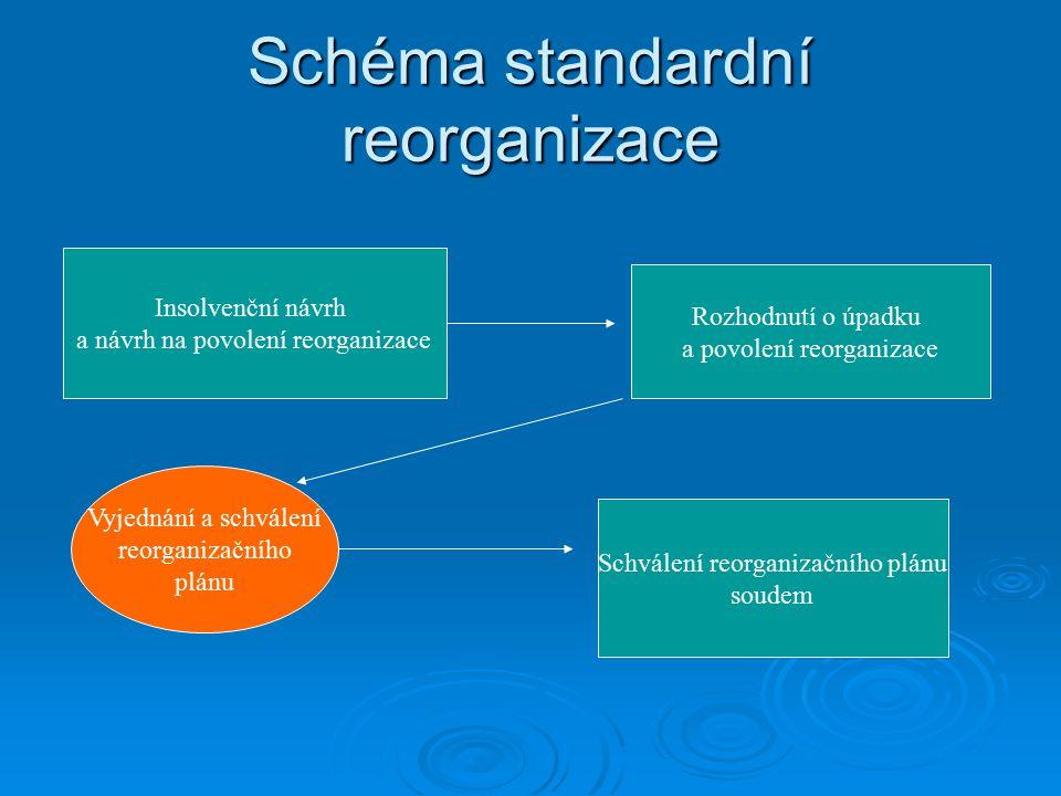 Schéma standardní reorganizace