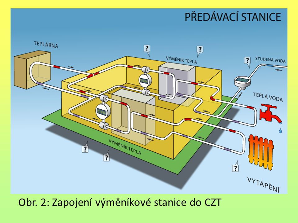 Obr. 2: Zapojení výměníkové stanice do CZT