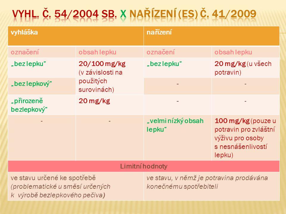 Vyhl. č. 54/2004 Sb. X nařízení (ES) č. 41/2009