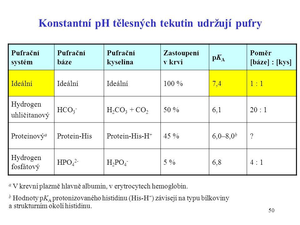 Konstantní pH tělesných tekutin udržují pufry