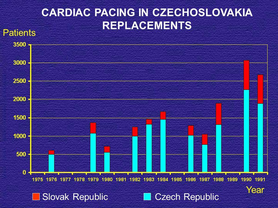 CARDIAC PACING IN CZECHOSLOVAKIA