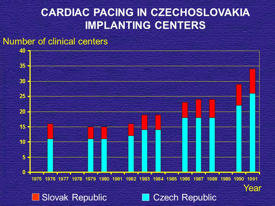 CARDIAC PACING IN CZECHOSLOVAKIA