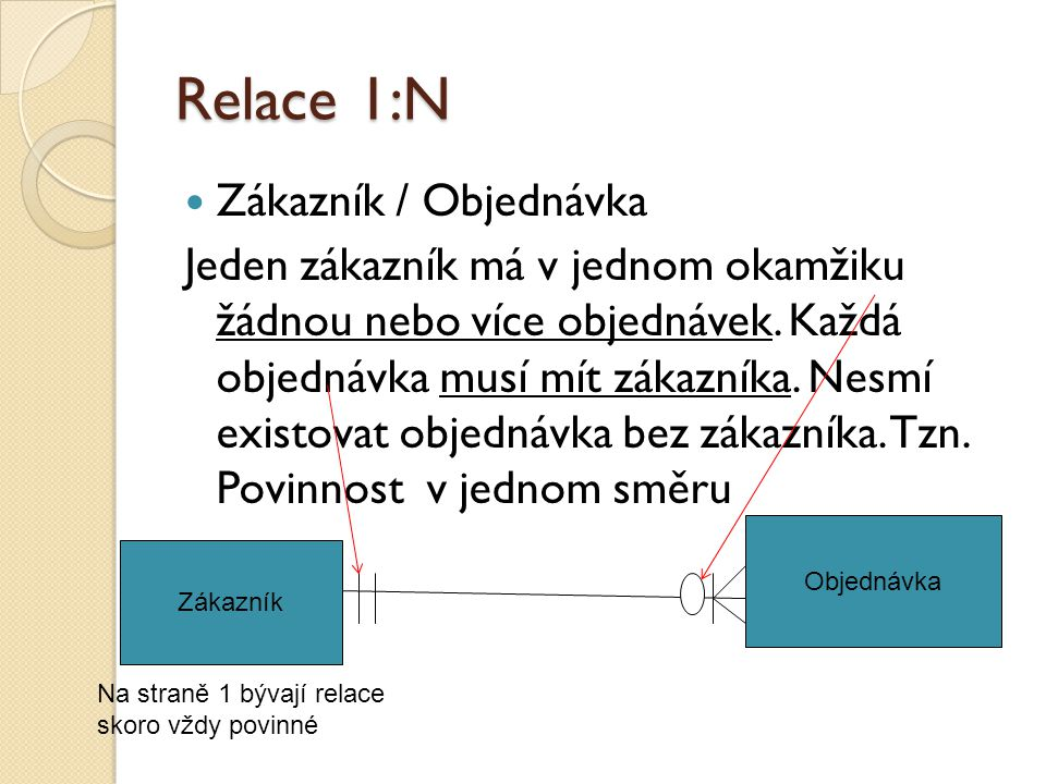 Relace 1:N Zákazník / Objednávka