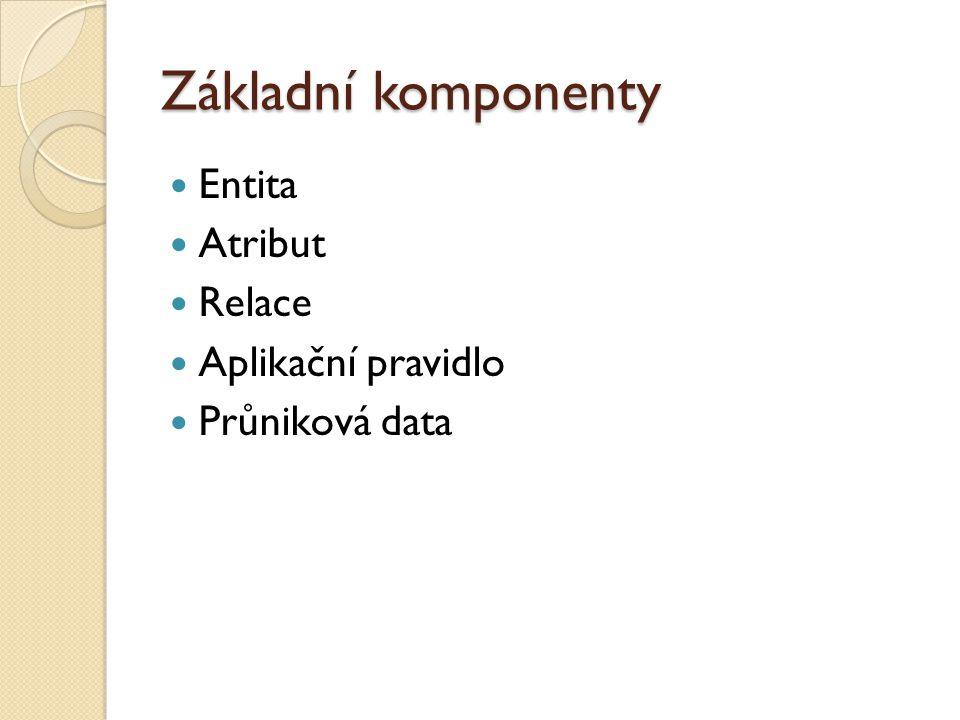Základní komponenty Entita Atribut Relace Aplikační pravidlo