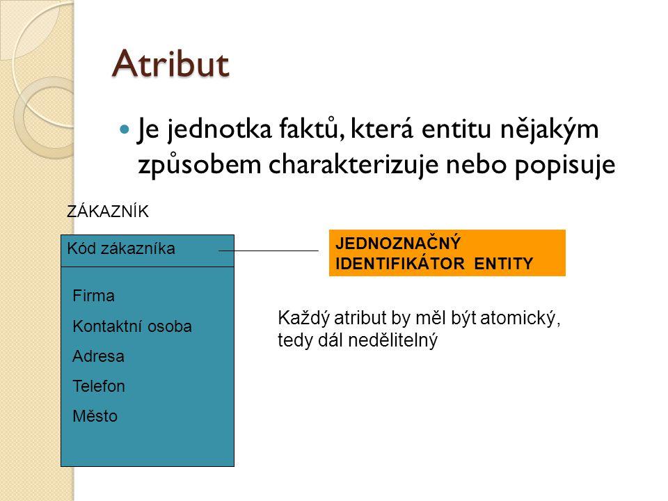 Atribut Je jednotka faktů, která entitu nějakým způsobem charakterizuje nebo popisuje. ZÁKAZNÍK. JEDNOZNAČNÝ IDENTIFIKÁTOR ENTITY.