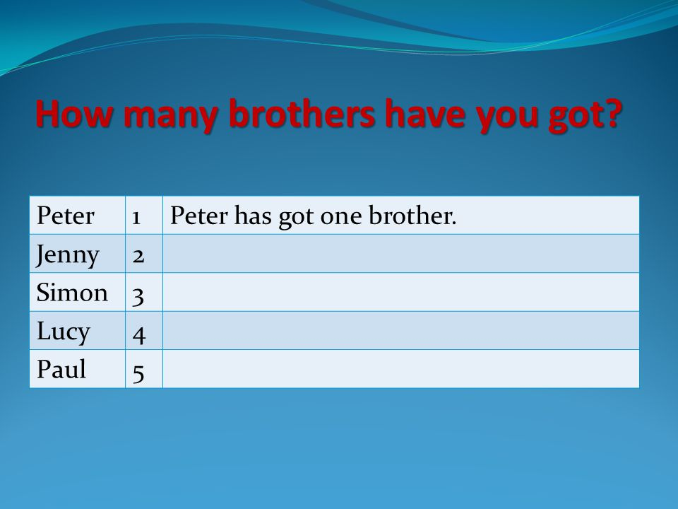 How many brothers have you got