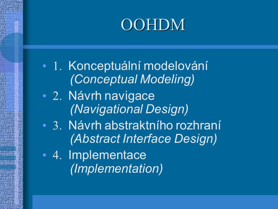 OOHDM 1. Konceptuální modelování (Conceptual Modeling)
