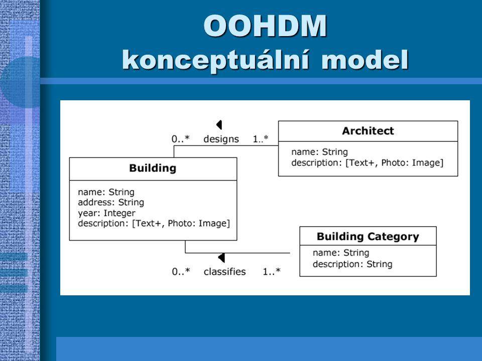 OOHDM konceptuální model