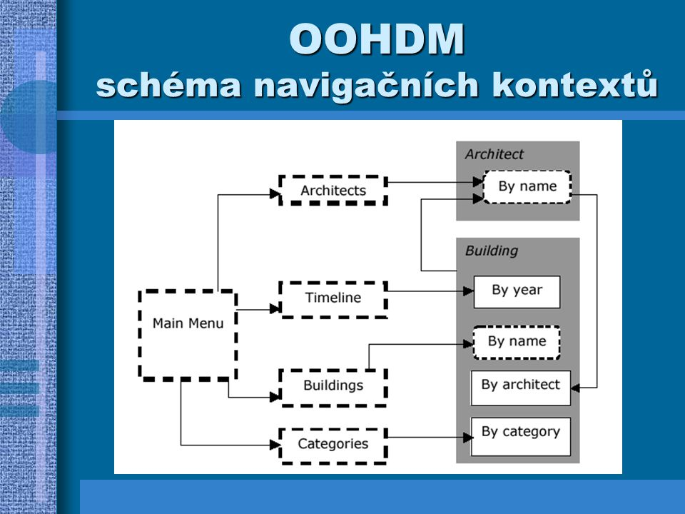 OOHDM schéma navigačních kontextů