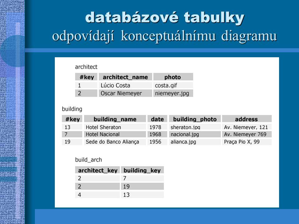 databázové tabulky odpovídají konceptuálnímu diagramu
