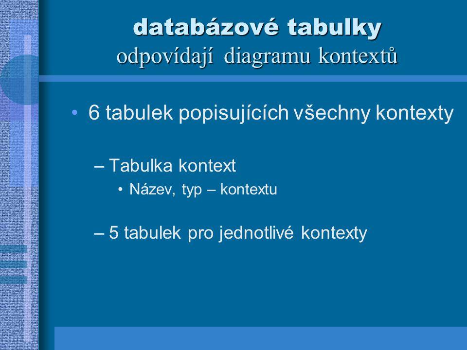 databázové tabulky odpovídají diagramu kontextů