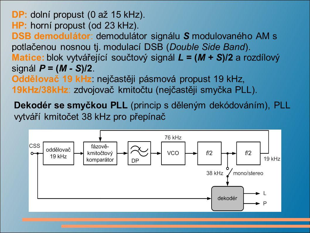DP: dolní propust (0 až 15 kHz).