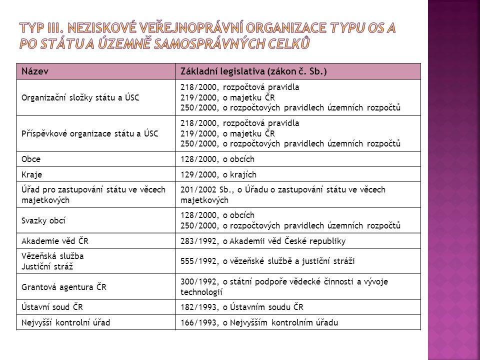 Typ III. Neziskové veřejnoprávní organizace typu OS a PO státu a územně samosprávných celků