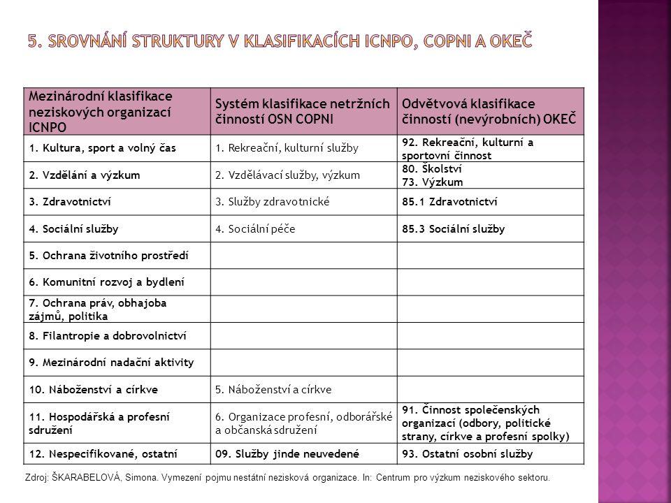 5. Srovnání struktury v klasifikacích ICNPO, COPNI a OKEČ