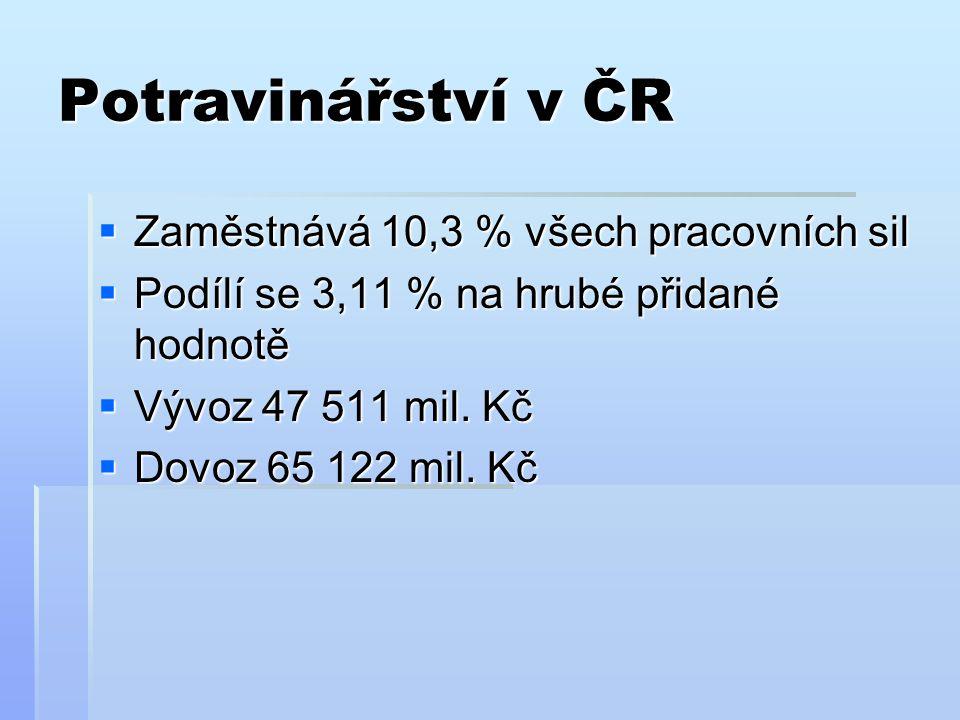 Potravinářství v ČR Zaměstnává 10,3 % všech pracovních sil