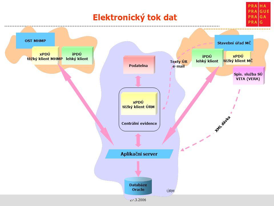 Elektronický tok dat Aplikační server OST MHMP Stavební úřad MČ