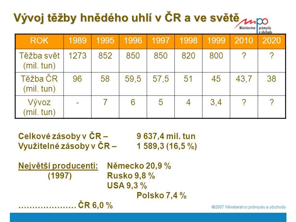 Vývoj těžby hnědého uhlí v ČR a ve světě