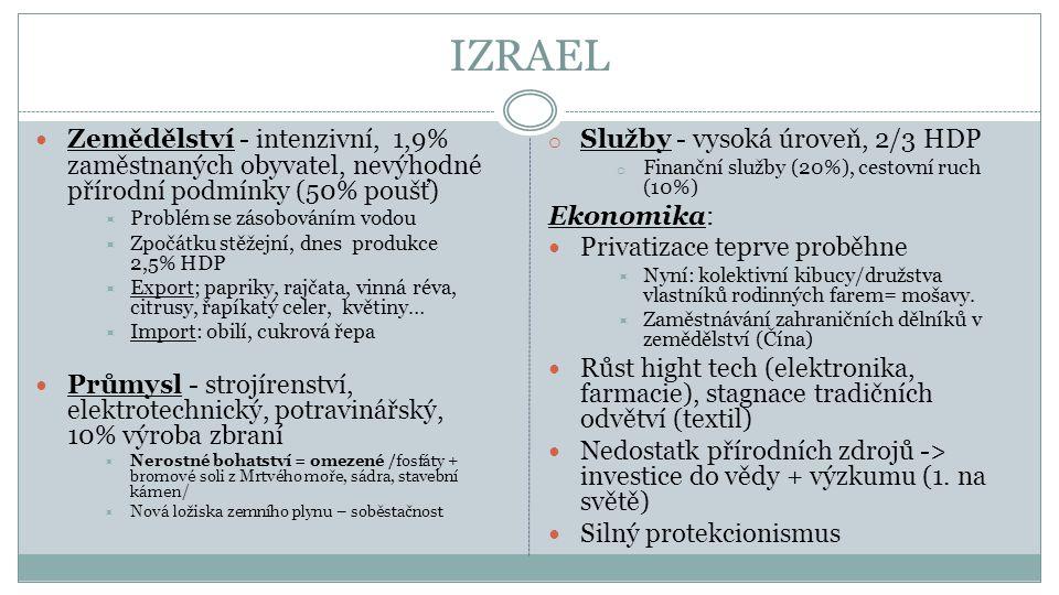 IZRAEL Zemědělství - intenzivní, 1,9% zaměstnaných obyvatel, nevýhodné přírodní podmínky (50% poušť)