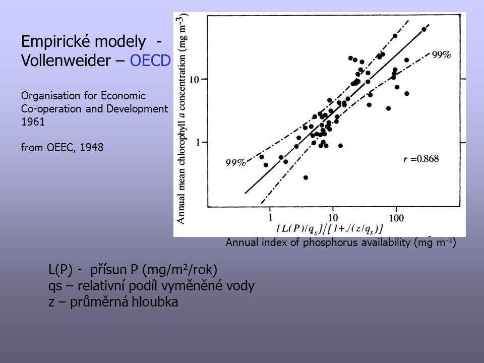 Empirické modely - Vollenweider – OECD L(P) - přísun P (mg/m2/rok)