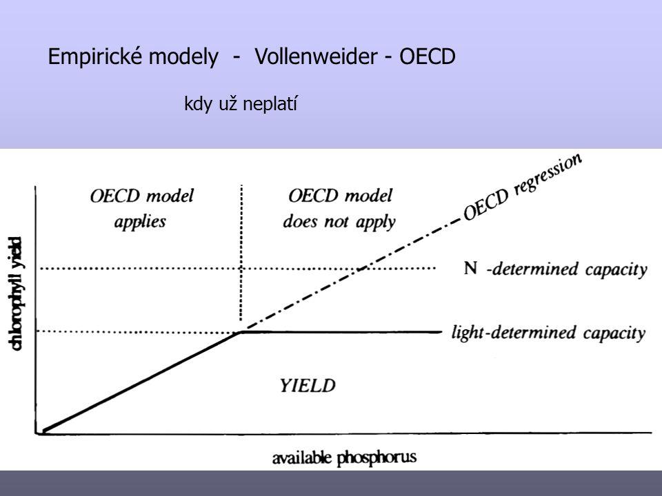 Empirické modely - Vollenweider - OECD