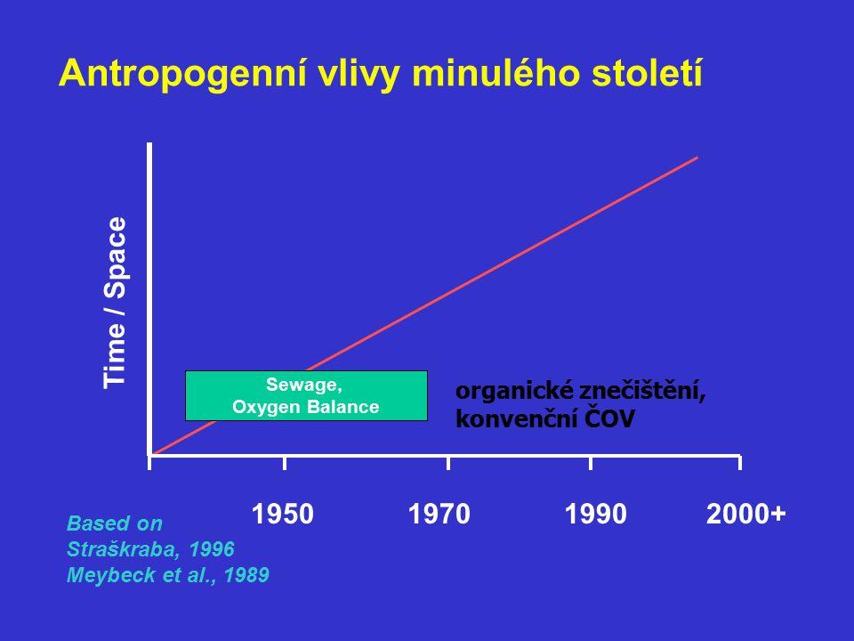 Antropogenní vlivy minulého století