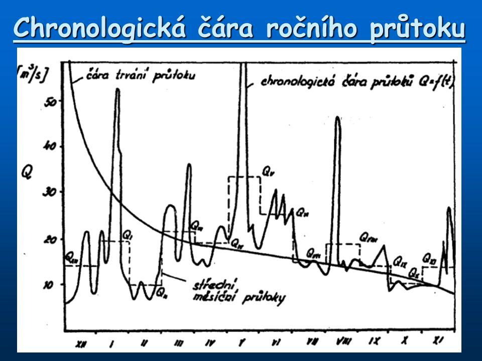Chronologická čára ročního průtoku