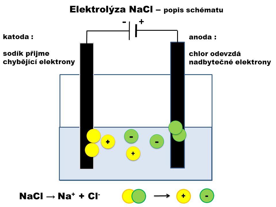 - - - + Elektrolýza NaCl – popis schématu NaCl → Na+ + Cl- - katoda :