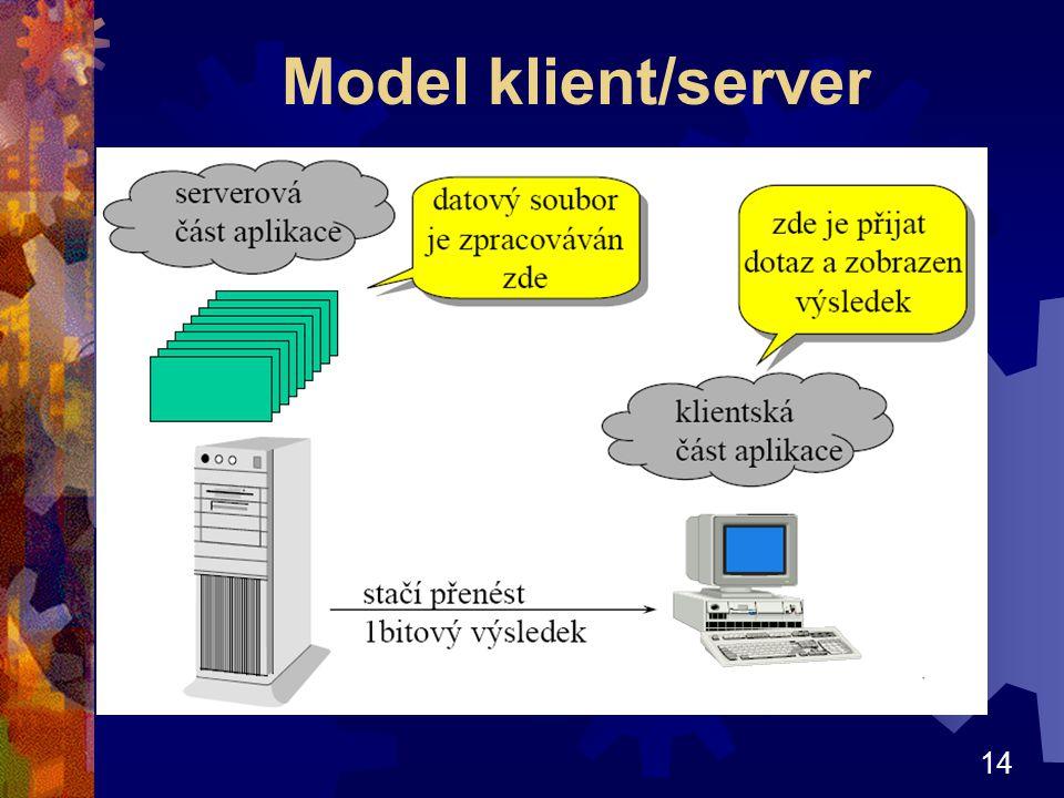 Model klient/server