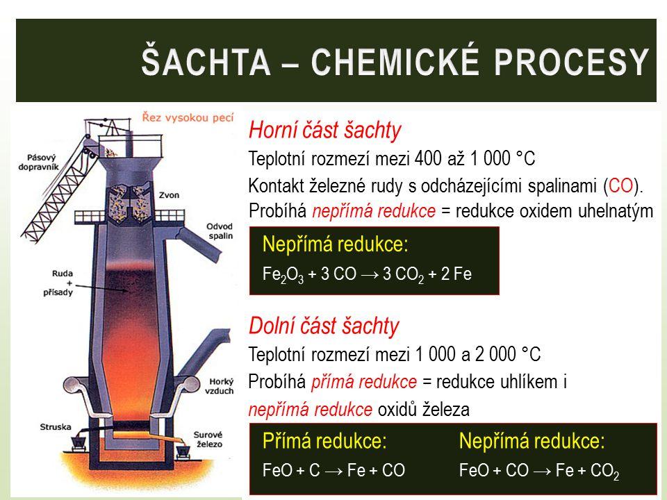 ŠACHTA – CHEMICKÉ PROCESY