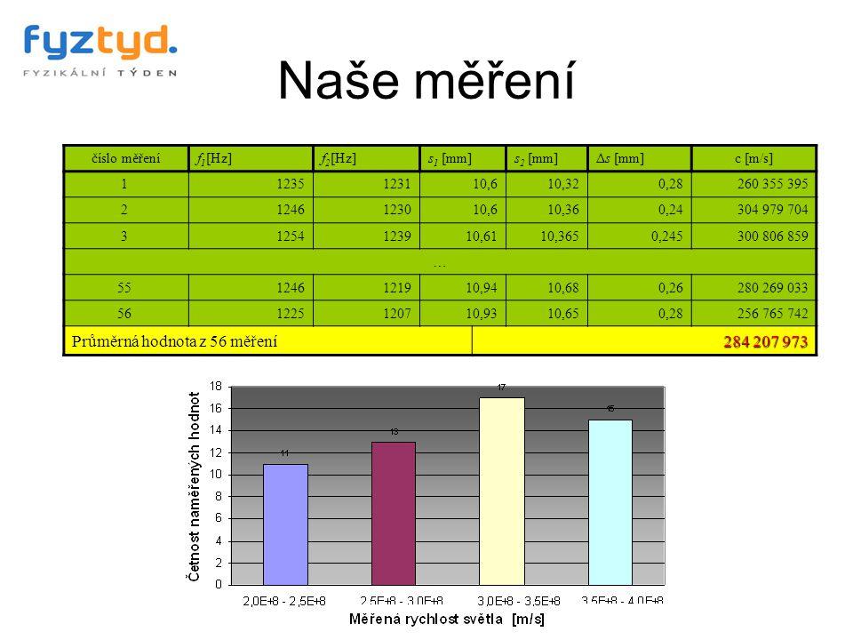 Naše měření Průměrná hodnota z 56 měření 284 207 973 číslo měření