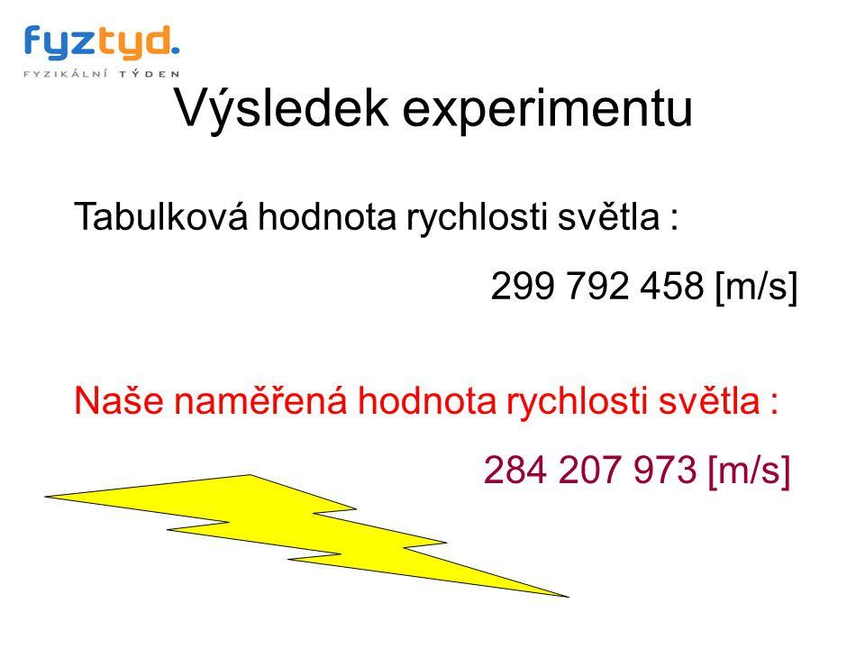 Výsledek experimentu Tabulková hodnota rychlosti světla :