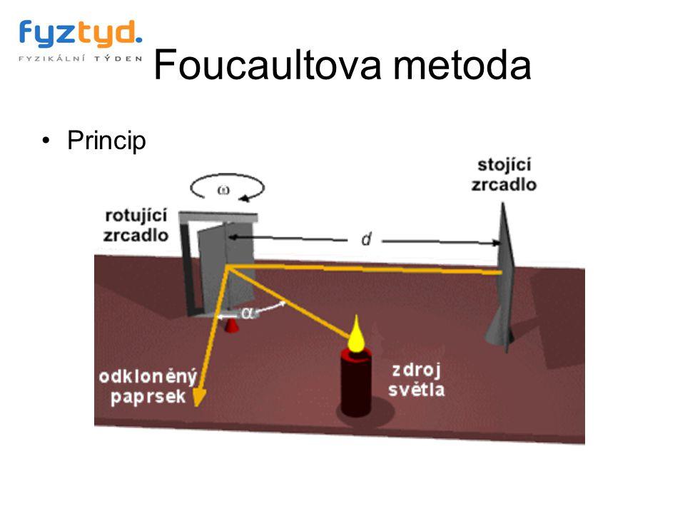 Foucaultova metoda Princip