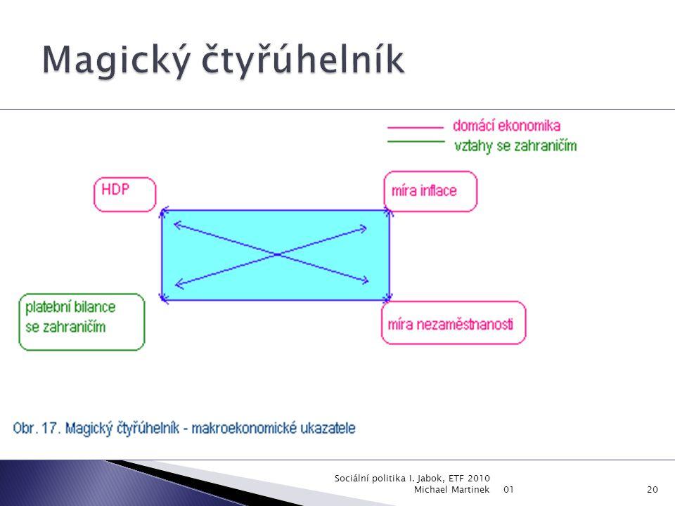 Magický čtyřúhelník Sociální politika I. Jabok, ETF 2010 Michael Martinek 01