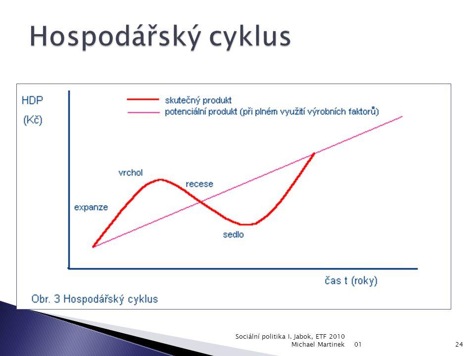 Hospodářský cyklus Sociální politika I. Jabok, ETF 2010 Michael Martinek 01