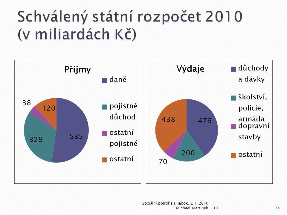 Schválený státní rozpočet 2010 (v miliardách Kč)