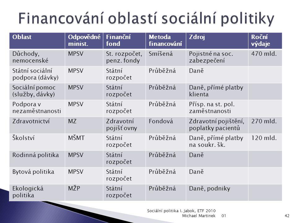 Financování oblastí sociální politiky