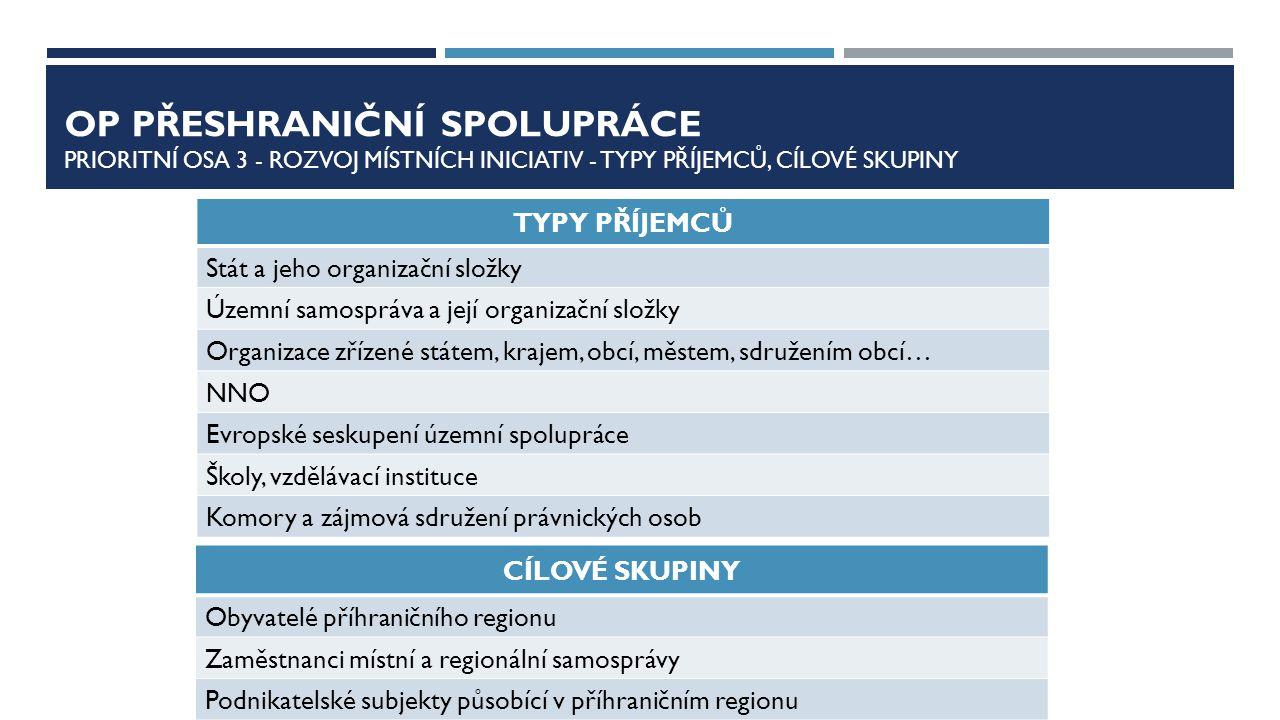 OP Přeshraniční spolupráce Prioritní osa 3 - rozvoj místních iniciativ - Typy příjemců, CÍLOVÉ SKUPINY