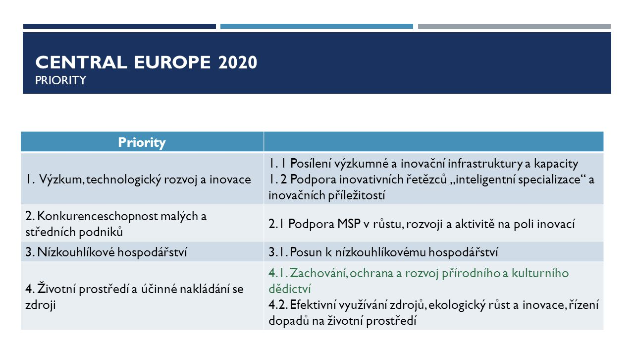 CENTRAL EUROPE 2020 PRIORITY