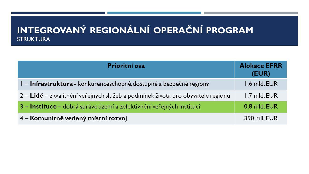 Integrovaný regionální operační program Struktura