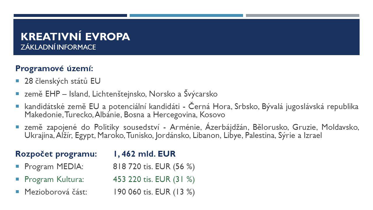 KREATIVNÍ EVROPA Základní informace