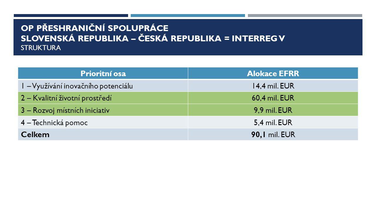 OP Přeshraniční spolupráce slovenská republika – česká republika = interreg v sTRUKTURA