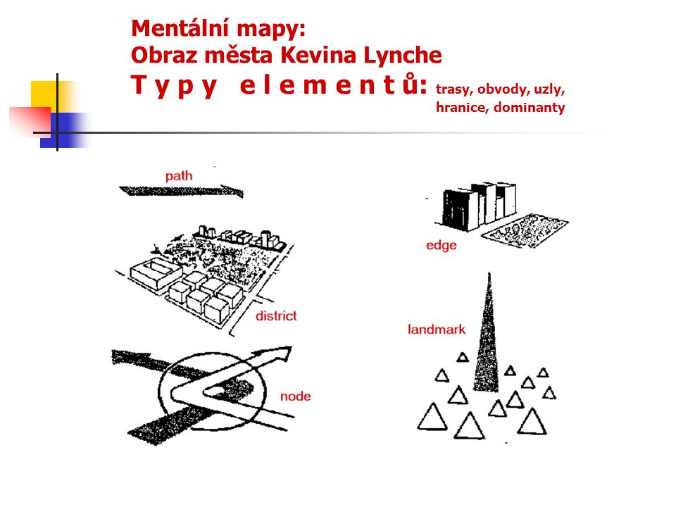 Mentální mapy: Obraz města Kevina Lynche T y p y e l e m e n t ů: trasy, obvody, uzly, hranice, dominanty