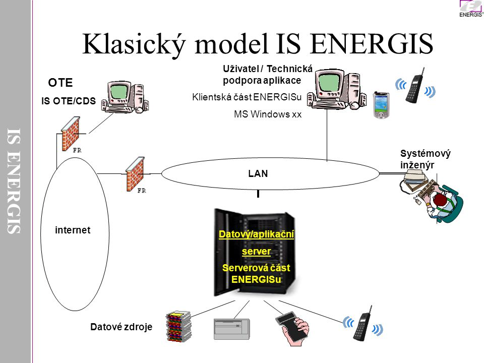 Klasický model IS ENERGIS
