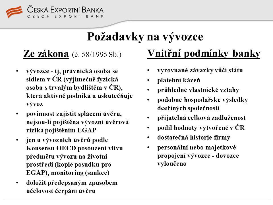 Požadavky na vývozce Ze zákona (č. 58/1995 Sb.) Vnitřní podmínky banky