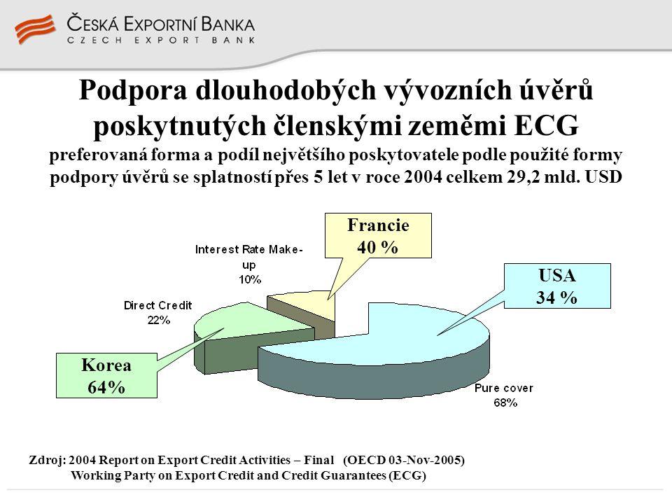 Podpora dlouhodobých vývozních úvěrů poskytnutých členskými zeměmi ECG