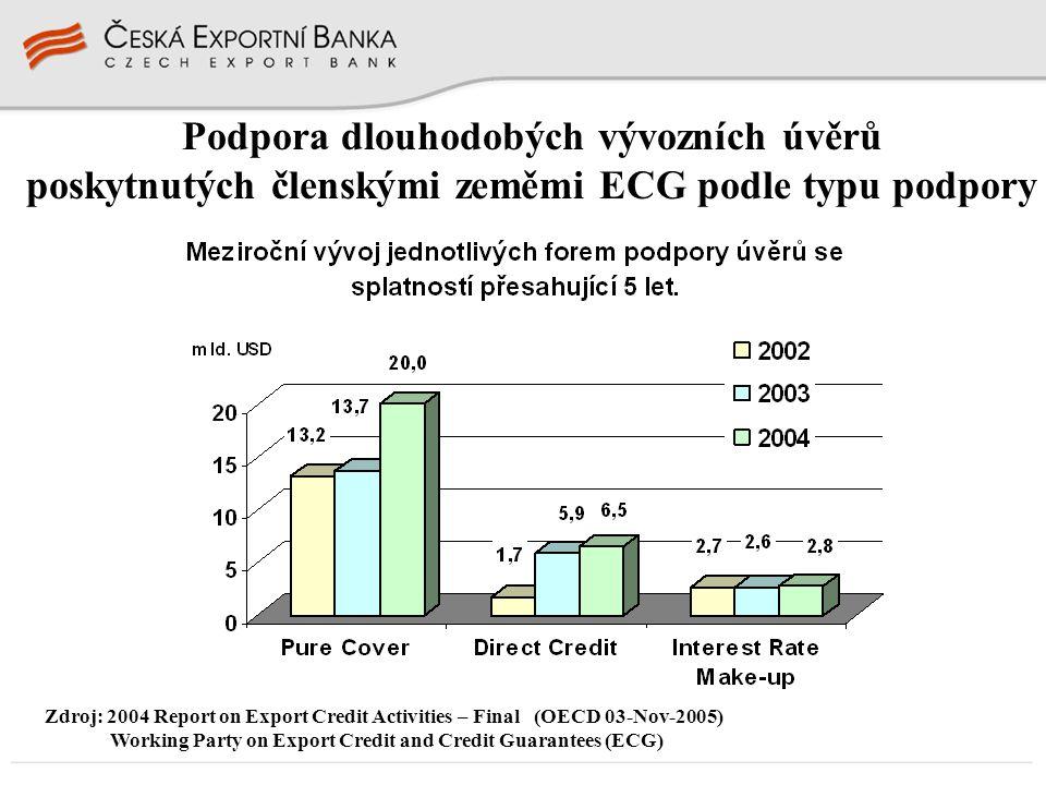 Podpora dlouhodobých vývozních úvěrů